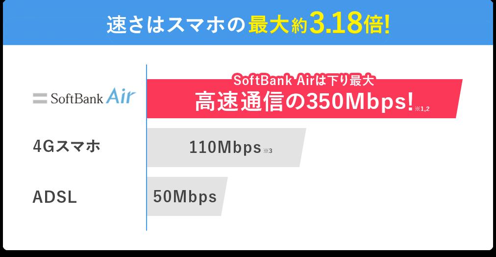 速さはスマホの最大約3.18倍!